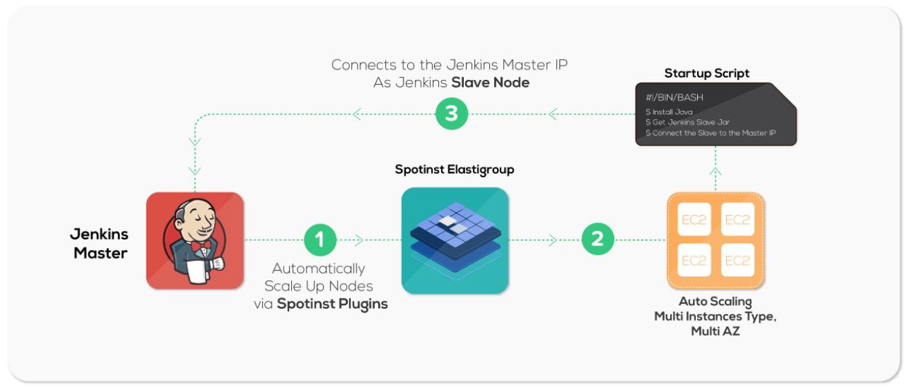 Jenkins - Spotinst API