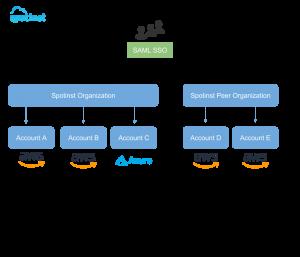 Organizations And Accounts - Spotinst API