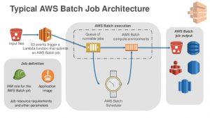 AWS Batch - Spotinst API