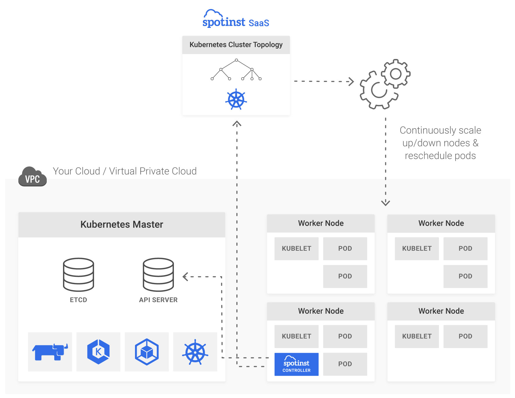 Kubernetes Cluster Auto Scaling - Spotinst API
