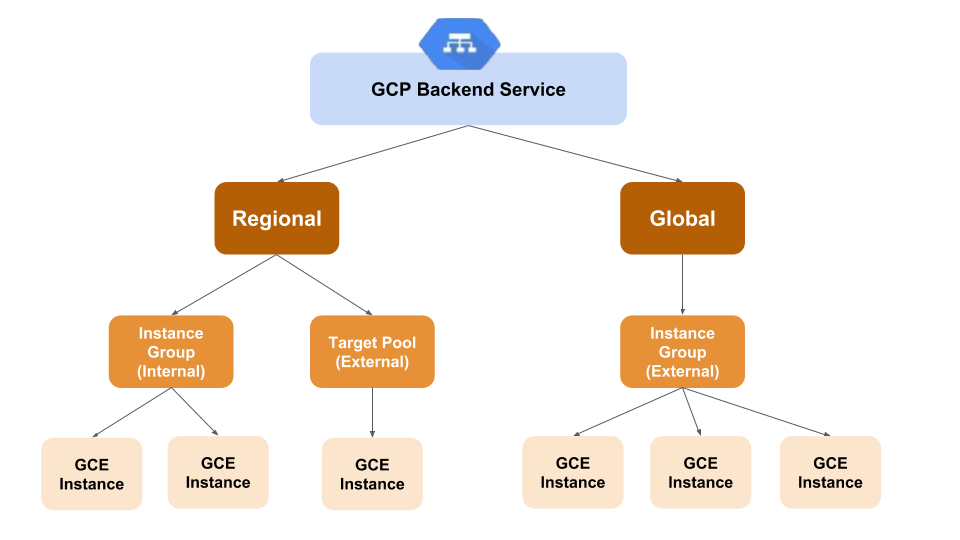 GCP's Load Balancers - Backend Services - Spotinst API
